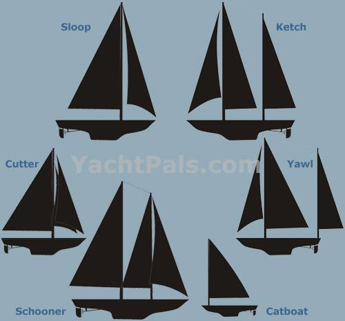 All the different kinds of sailboats.
